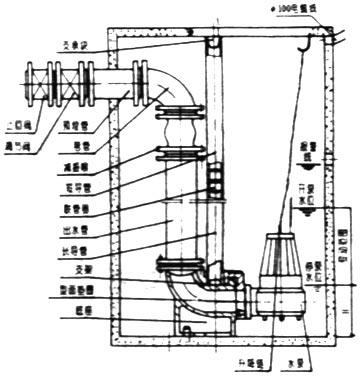 as型排污潜水泵