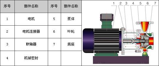 四,〖沪龙牌isw卧式管道增压泵结构图〗